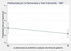 Democrat Peru 1997
