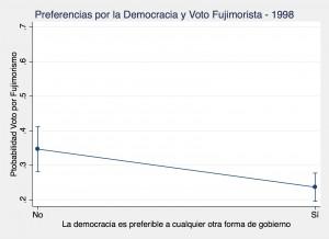 Democrat Peru 1998