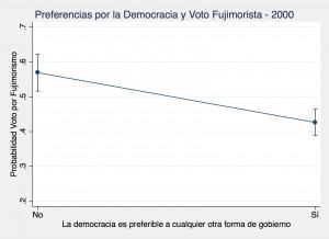Democrat Peru 2000
