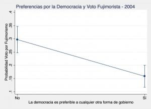 Democrat Peru 2004