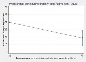 Democrat Peru 2005