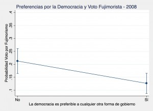 Democrat Peru 2008