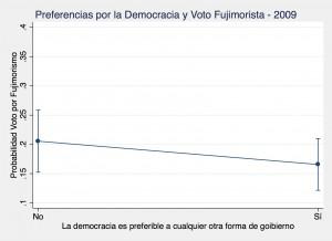 Democrat Peru 2009