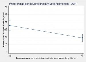 Democrat Peru 2011